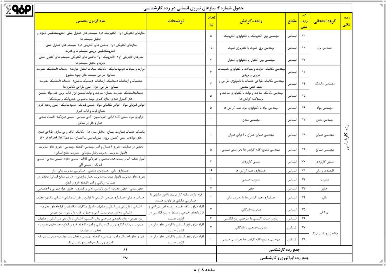 آزمون استخدامی شرکت فولاد مبارکه اصفهان