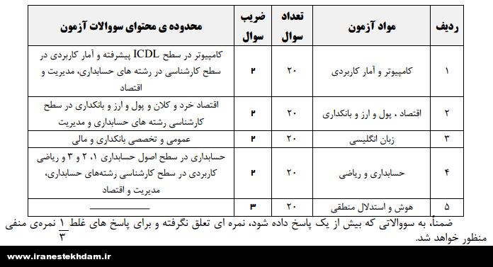 iiibjjr848n4wo2vw1d4 استخدام بانک صادرات ایران در سال 93
