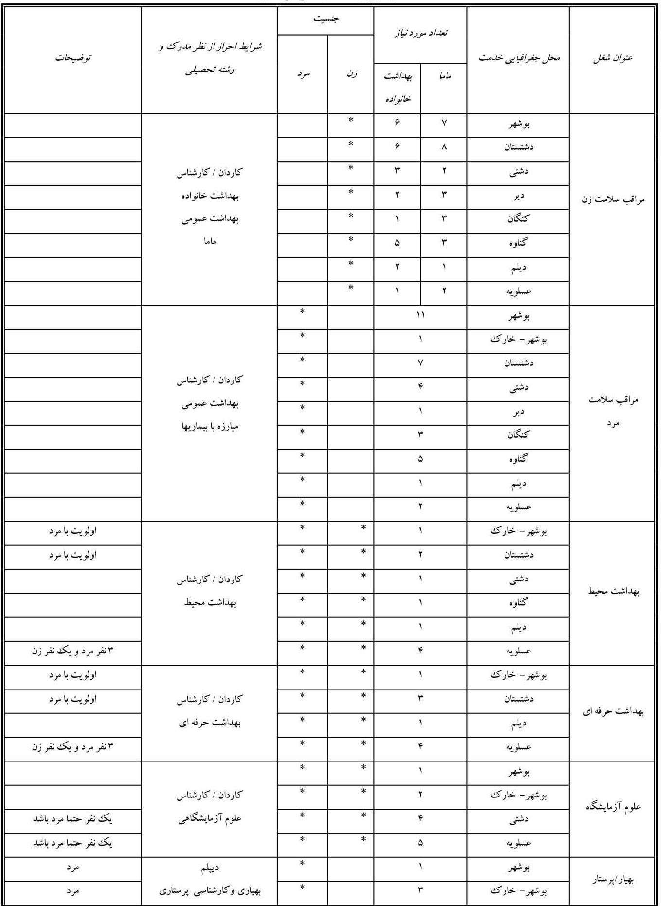 رشته و شغل های مورد نیاز دانشگاه علوم پزشکی بوشهر