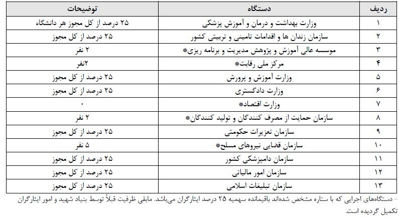 شرایط ثبت نام برای بهیاری شیراز95 استخدام سازمان قضایی نیروهای مسلح در سال 97 | ایران استخدام