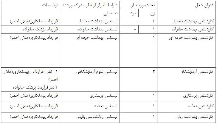 سوالات آزمون بهداشت اصناف بانک اطلاعات مشاغل و اصناف استان خوزستان