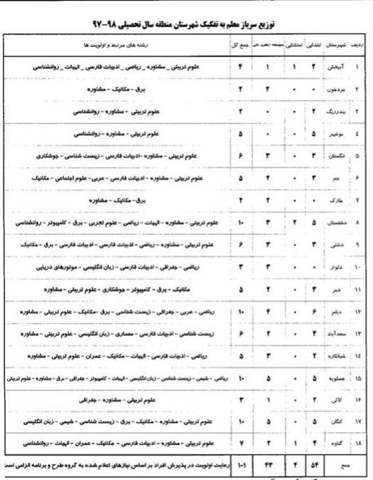 بخشنامه سرباز معلم 96 97 جذب سرباز معلم در آموزش و پرورش بوشهر سال 97   ایران استخدام