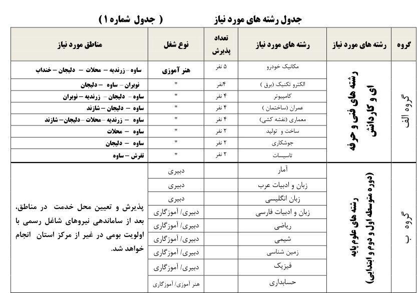 بخشنامه سرباز معلم 96 97 جذب سرباز معلم در آموزش و پرورش استان مرکزی سال 97   ایران ...