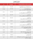 مصاحبه آزمون استخدامی دانشگاه شهید بهشتی تهران مدارک + روز مصاحبه